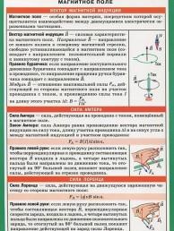Магнитное поле Электромагнитная индукция Наглядно раздаточное пособие